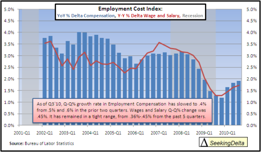 employment compensation 2010