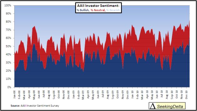 aaii investor sentiment percentage bullish