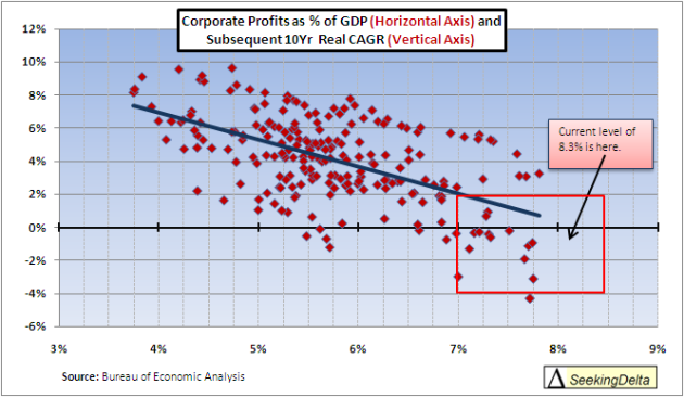 Corporate Profit as percentage GDP