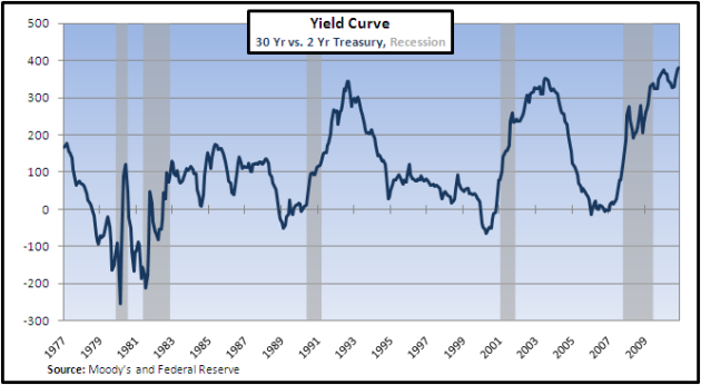 inverted yield curver
